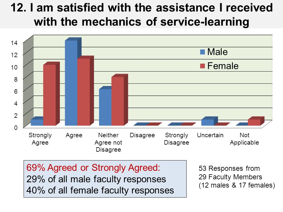 12. I am satisfied with the assistance I received with the mechanics of service-learning 69% Agreed or Strongly Agreed: 29% of all male faculty respon