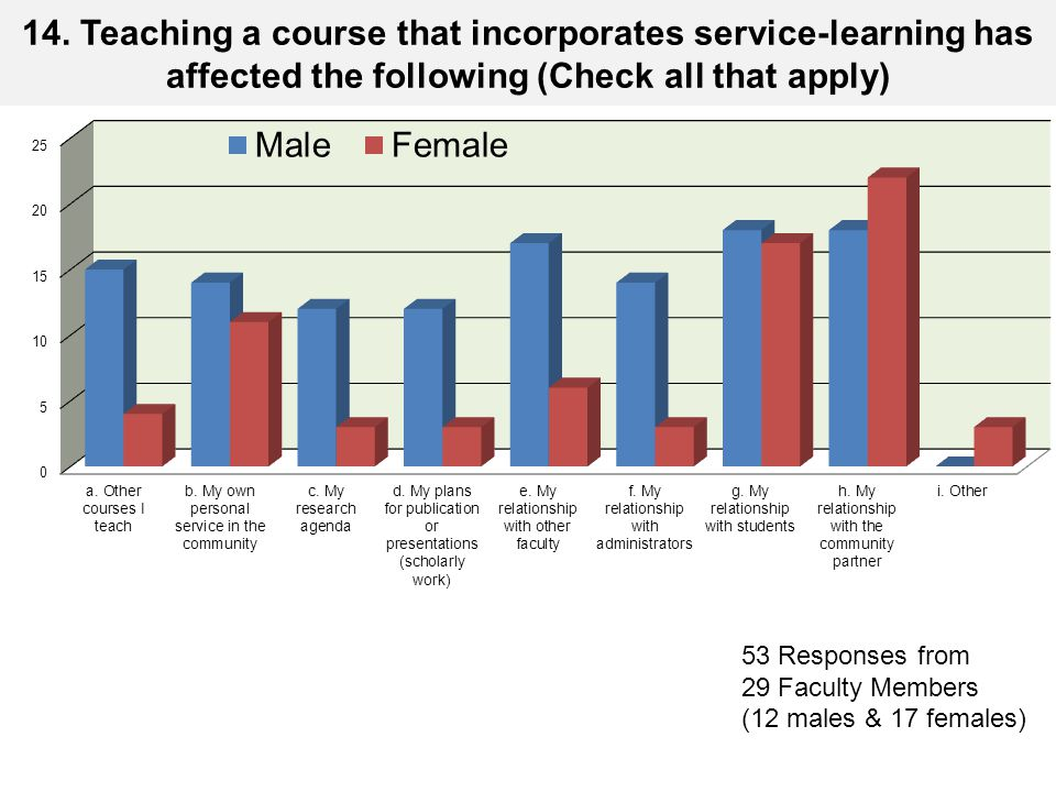 14. Teaching a course that incorporates service-learning has affected the following (Check all that apply) 53 Responses from 29 Faculty Members (12 ma