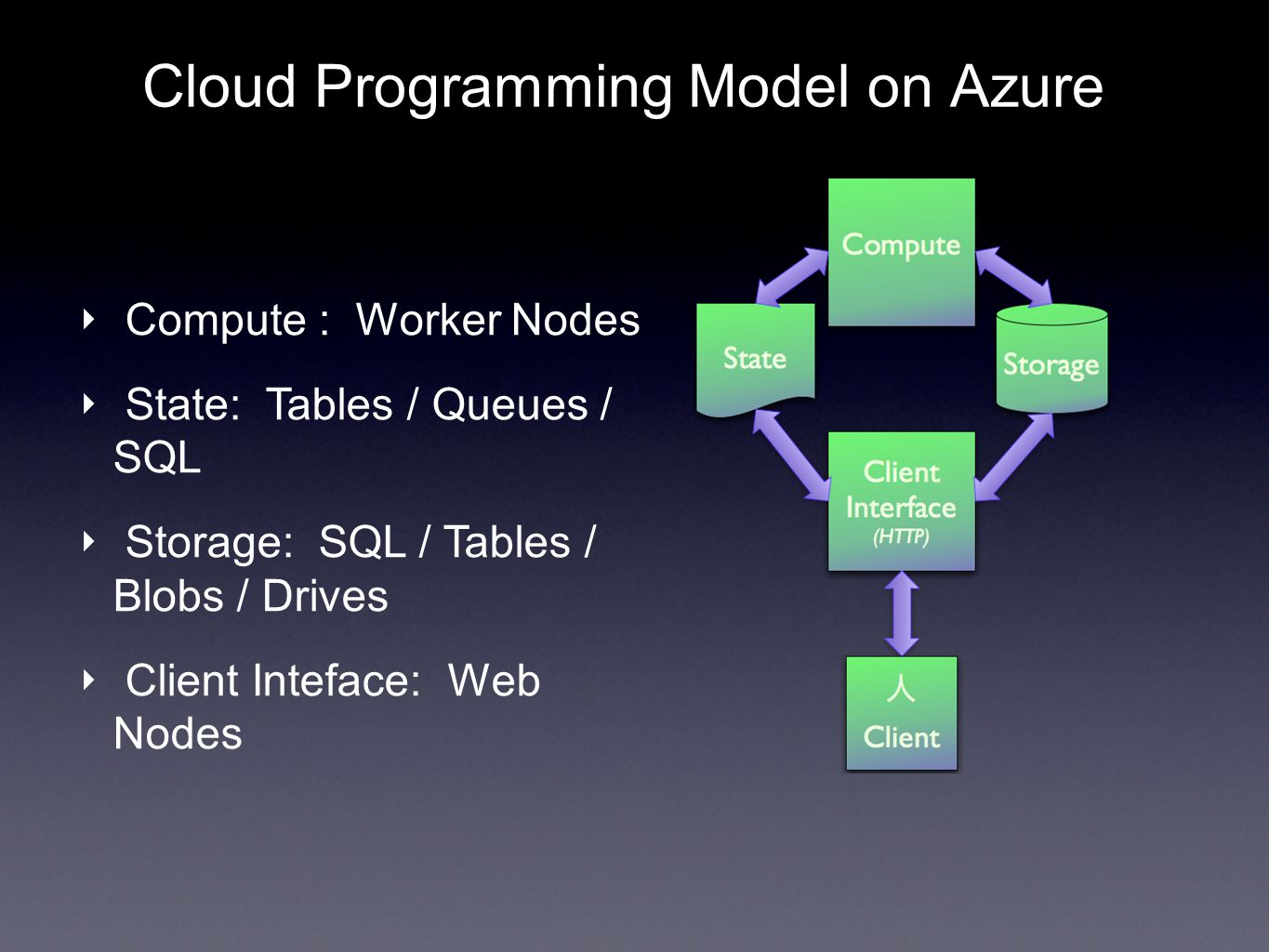 Cloud Programming Model on Azure Compute : Worker Nodes State: Tables / Queues / SQL Storage: SQL / Tables / Blobs / Drives Client Inteface: Web Nodes
