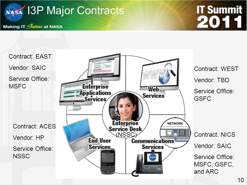 I3P Major Contracts 10 Contract: EAST Vendor: SAIC Service Office: MSFC Contract: ACES Vendor: HP Service Office: NSSC Contract: WEST Vendor: TBD Service Office: GSFC Contract: NICS Vendor: SAIC Service Office: MSFC, GSFC, and ARC (NSSC)