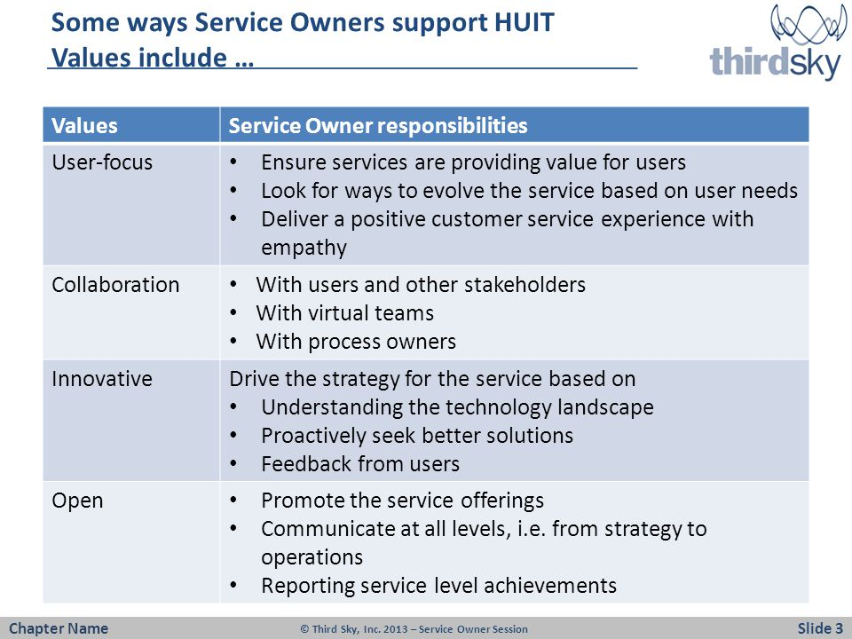 Some ways Service Owners support HUIT Values include … ValuesService Owner responsibilities User-focus Ensure services are providing value for users Look for ways to evolve the service based on user needs Deliver a positive customer service experience with empathy Collaboration With users and other stakeholders With virtual teams With process owners InnovativeDrive the strategy for the service based on Understanding the technology landscape Proactively seek better solutions Feedback from users Open Promote the service offerings Communicate at all levels, i.e.