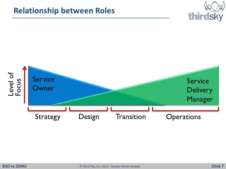 Relationship between Roles BSO vs SDMsSlide 7 © Third Sky, Inc.