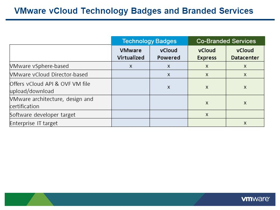 VMware vCloud Technology Badges and Branded Services VMware Virtualized vCloud Powered vCloud Express vCloud Datacenter VMware vSphere-based xxxx VMwa