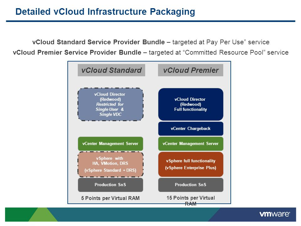 Detailed vCloud Infrastructure Packaging vCloud Director (Redwood) Restricted for Single User & Single VDC vCloud Director (Redwood) Full functionalit