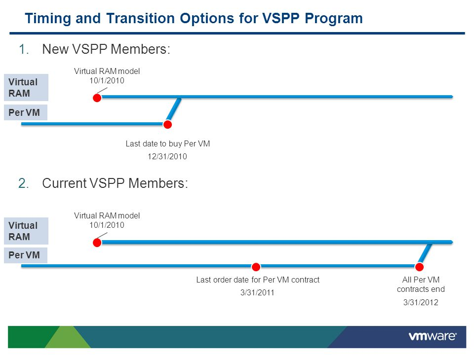 Timing and Transition Options for VSPP Program 1.New VSPP Members: 2.Current VSPP Members: Virtual RAM model 10/1/2010 All Per VM contracts end 3/31/2