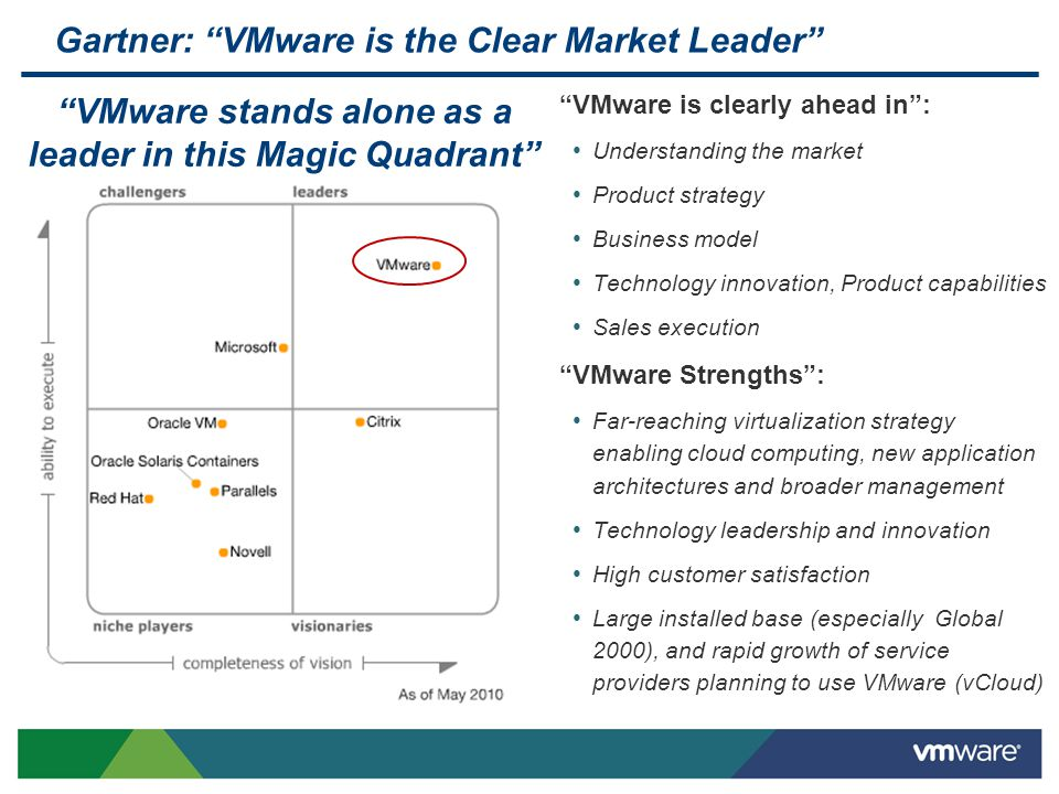 Gartner: VMware is the Clear Market Leader VMware is clearly ahead in: Understanding the market Product strategy Business model Technology innovation,