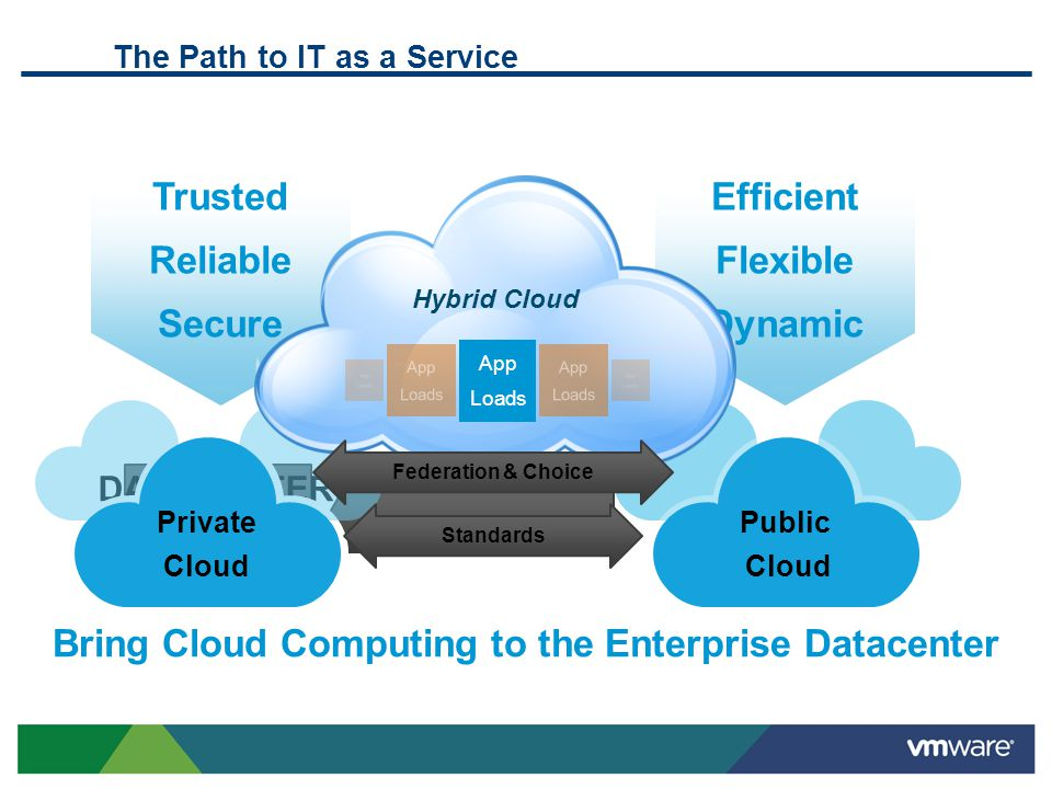 Cloud Computing Efficient Flexible Dynamic Trusted Reliable Secure DATACENTER TODAY The Path to IT as a Service Public Cloud Private Cloud Hybrid Clou