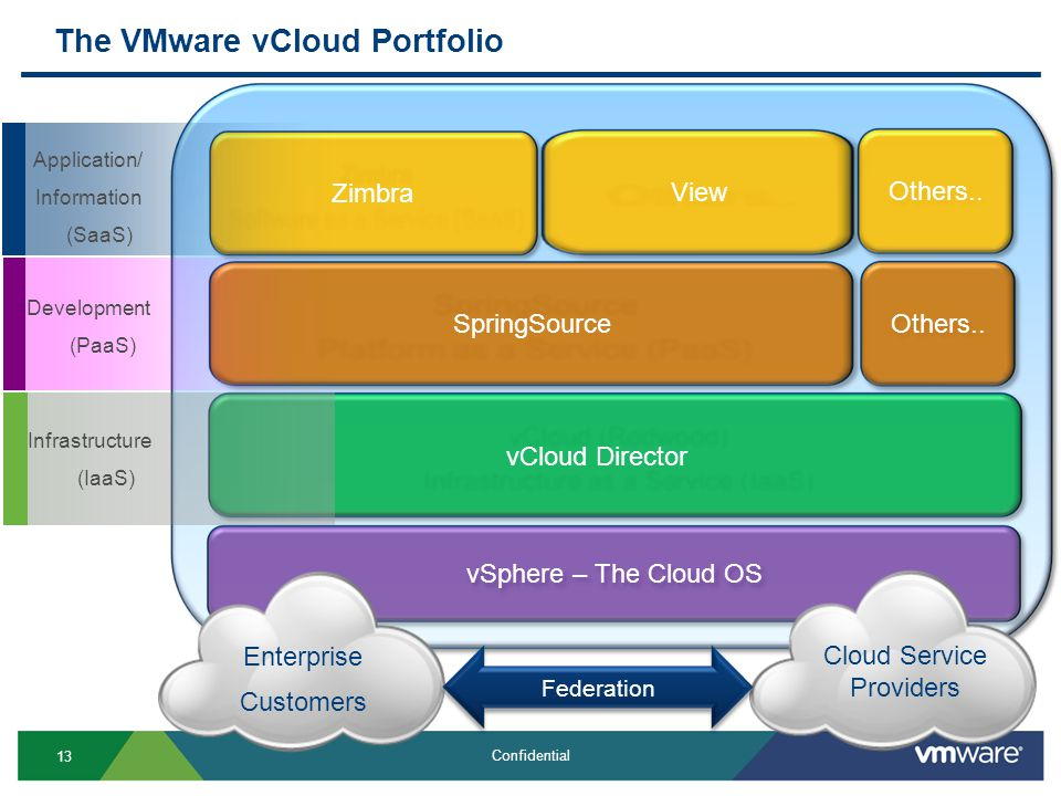 13 Confidential The VMware vCloud Portfolio vSphere – The Cloud OS vCloud Director SpringSource Zimbra Others.. View Application/ Information (SaaS) D