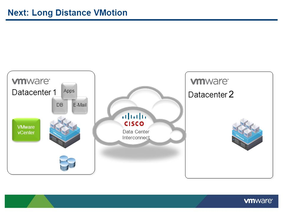 VMware vCenter Datacenter 1 Datacenter 2 Data Center Interconnect DB E-Mail Apps Next: Long Distance VMotion