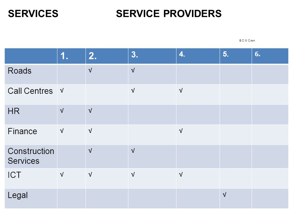 SERVICES SERVICE PROVIDERS © C M Cram SERVICES SERVICE PROVIDERS 1.2. 3. 4.5. 6. Roads Call Centres HR Finance Construction Services ICT Legal