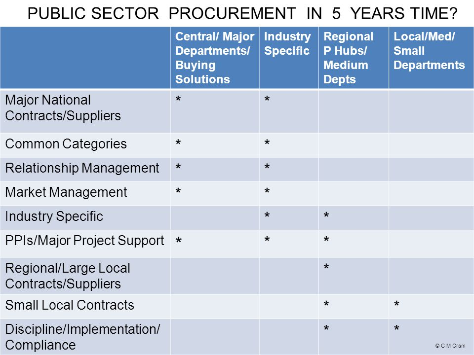 PUBLIC SECTOR PROCUREMENT IN 5 YEARS TIME.