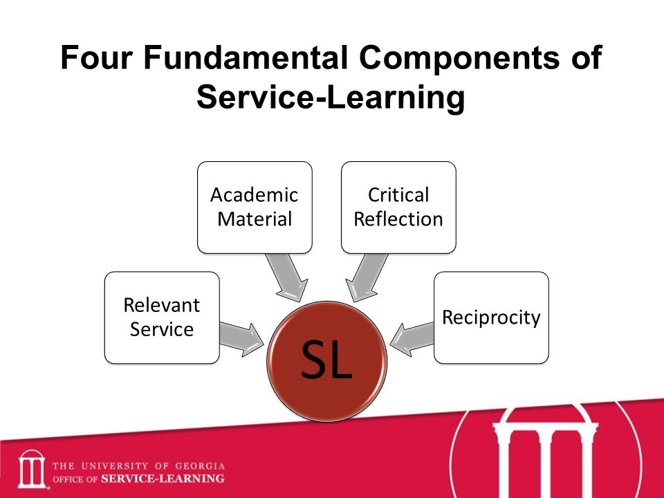 Four Fundamental Components of Service-Learning SL Relevant Service Academic Material Critical Reflection Reciprocity
