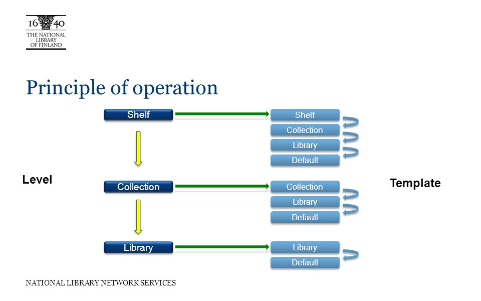 NATIONAL LIBRARY NETWORK SERVICES Principle of operation Shelf Collection Library Shelf Collection Library Default Collection Library Default Library Default Level Template