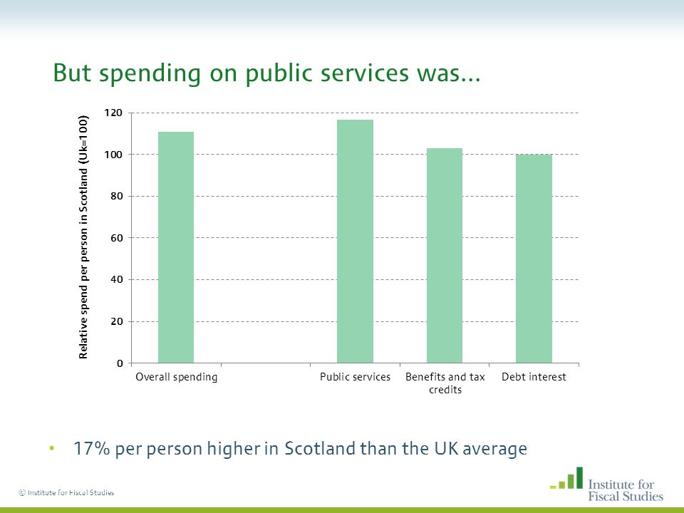© Institute for Fiscal Studies But spending on public services was... 17% per person higher in Scotland than the UK average