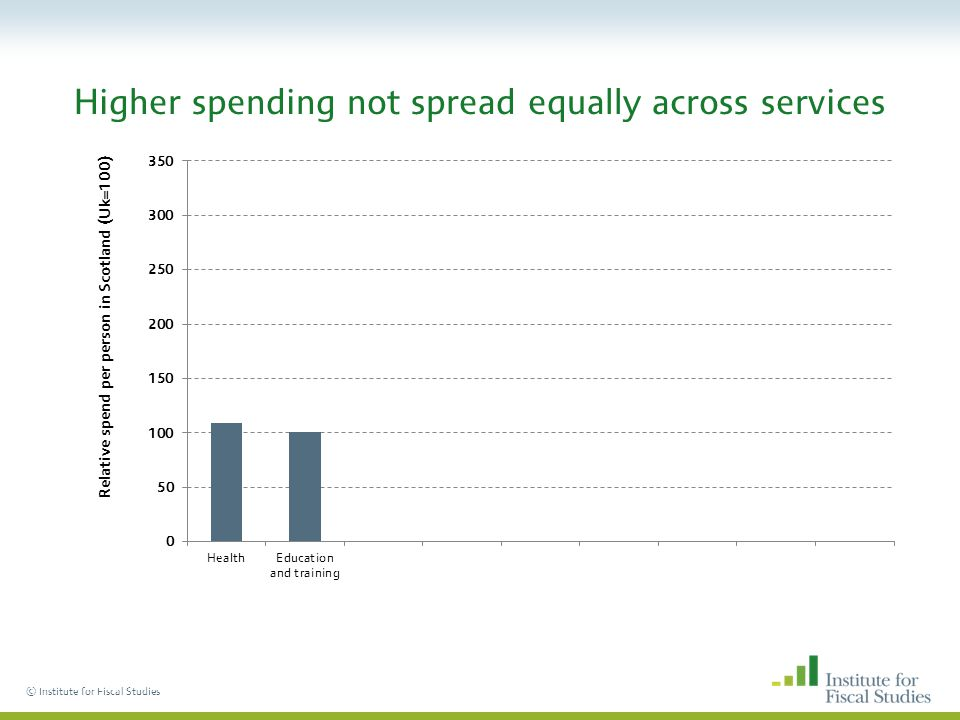 © Institute for Fiscal Studies Higher spending not spread equally across services