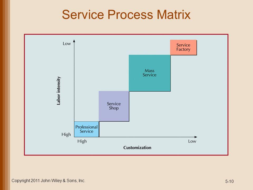 5-10 Service Process Matrix Copyright 2011 John Wiley & Sons, Inc.