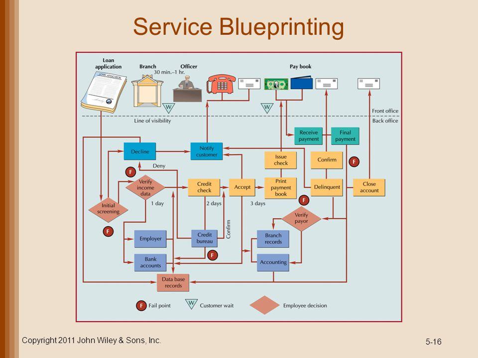 5-16 Service Blueprinting Copyright 2011 John Wiley & Sons, Inc.
