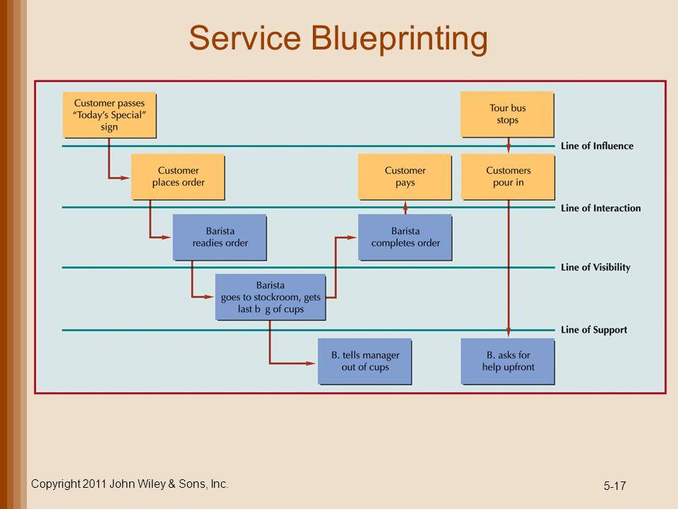 5-17 Service Blueprinting Copyright 2011 John Wiley & Sons, Inc.