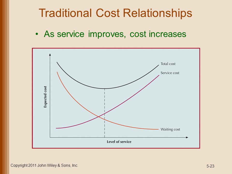 5-23 Traditional Cost Relationships As service improves, cost increases Copyright 2011 John Wiley & Sons, Inc.