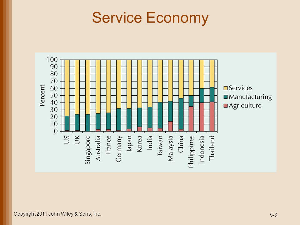 5-3 Service Economy Copyright 2011 John Wiley & Sons, Inc.