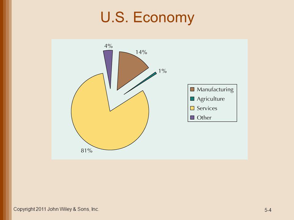 5-4 U.S. Economy Copyright 2011 John Wiley & Sons, Inc.