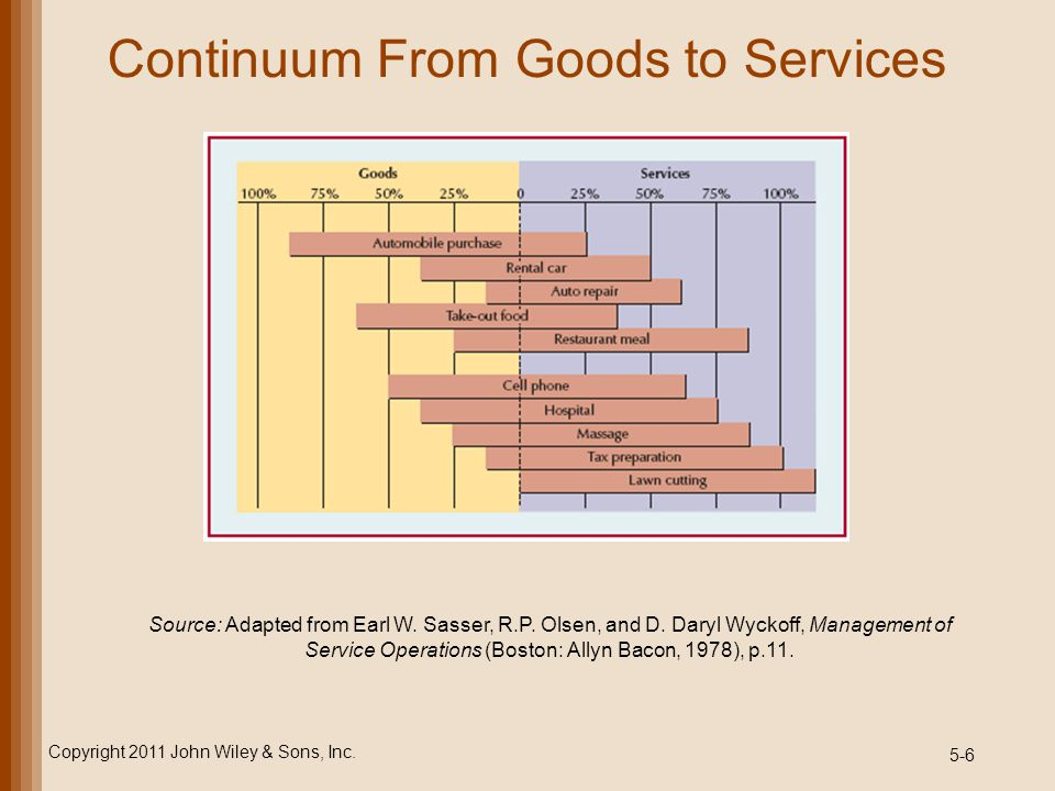 5-7 Characteristics of Services Service are inseparable from delivery Services tend to be decentralized and dispersed Services are consumed more often than products Services can be easily emulated Services are intangible Service output is variable Services have higher customer contact Services are perishable Copyright 2011 John Wiley & Sons, Inc.