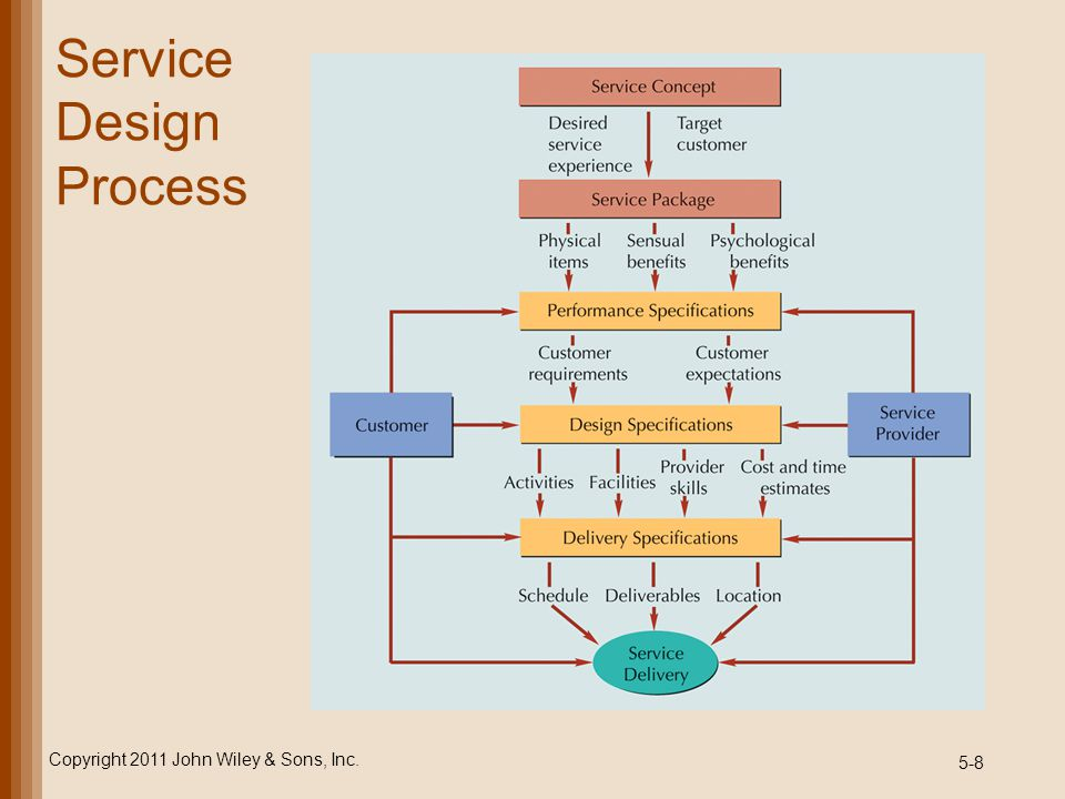 5-9 Service Design Process Service concept –purpose of a service; it defines target market and customer experience Service package –mixture of physical items, sensual benefits, and psychological benefits Service specifications –performance specifications –design specifications –delivery specifications Copyright 2011 John Wiley & Sons, Inc.