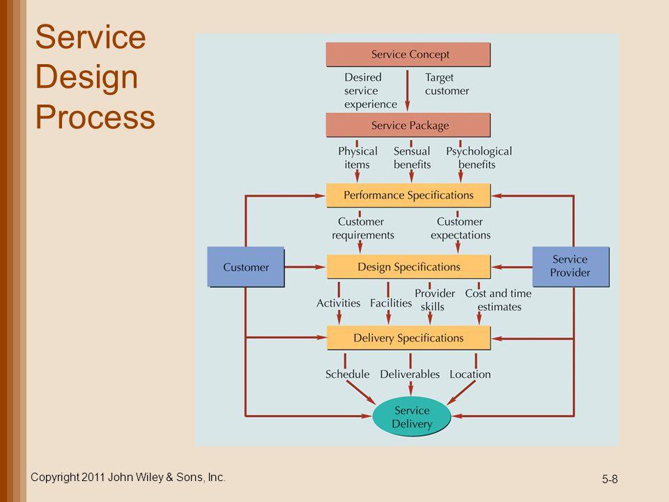 5-39 Basic Multiple-Server Model probability that customer must wait Copyright 2011 John Wiley & Sons, Inc.