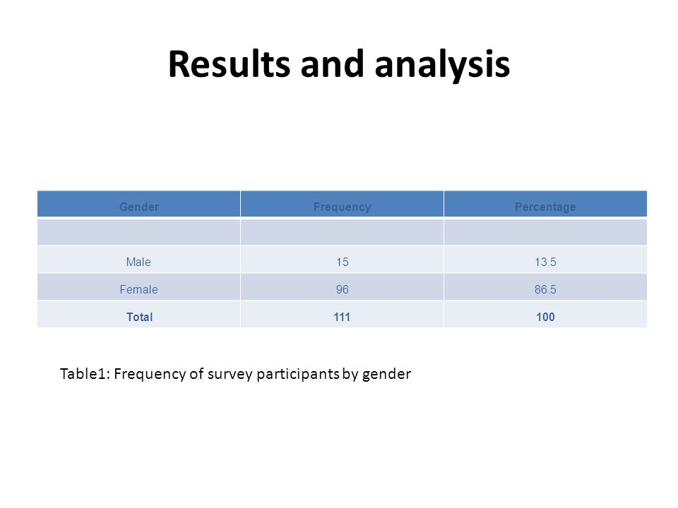Results and analysis GenderFrequencyPercentage Male1513.5 Female9686.5 Total111100 Table1: Frequency of survey participants by gender