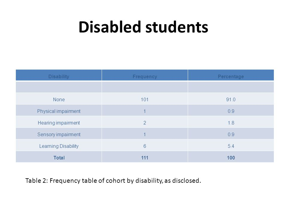 Disabled students DisabilityFrequencyPercentage None10191.0 Physical impairment10.9 Hearing impairment21.8 Sensory impairment10.9 Learning Disability6