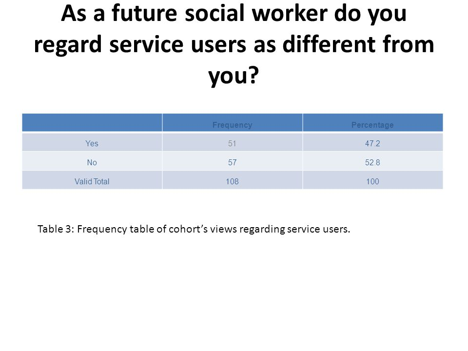 As a future social worker do you regard service users as different from you? FrequencyPercentage Yes5147.2 No5752.8 Valid Total108100 Table 3: Frequen