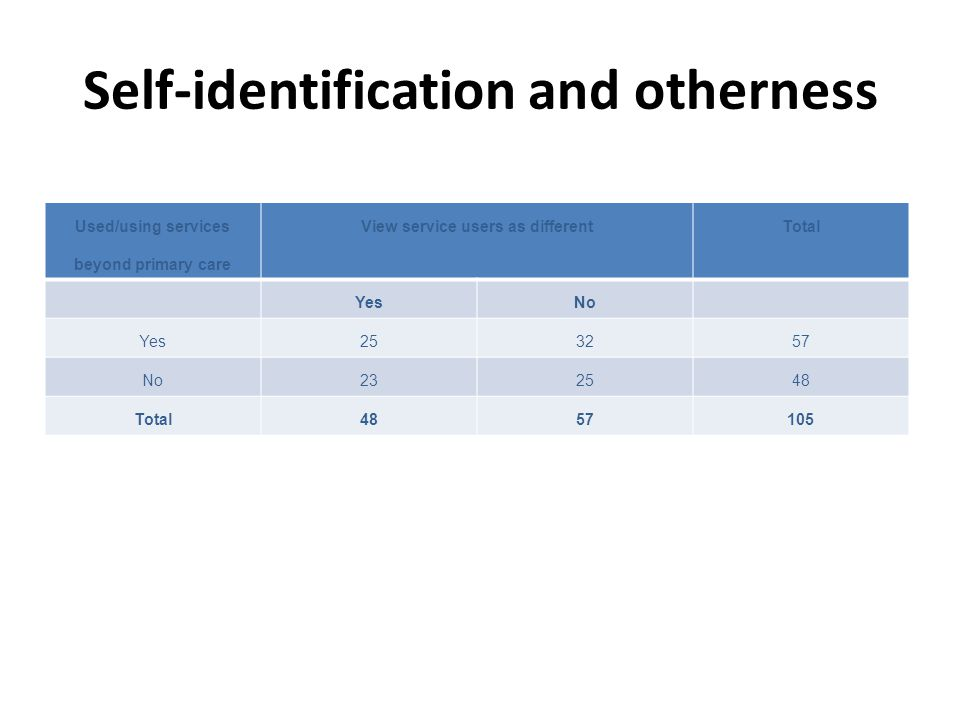Self-identification and otherness Used/using services beyond primary care View service users as differentTotal YesNo Yes253257 No232548 Total4857105