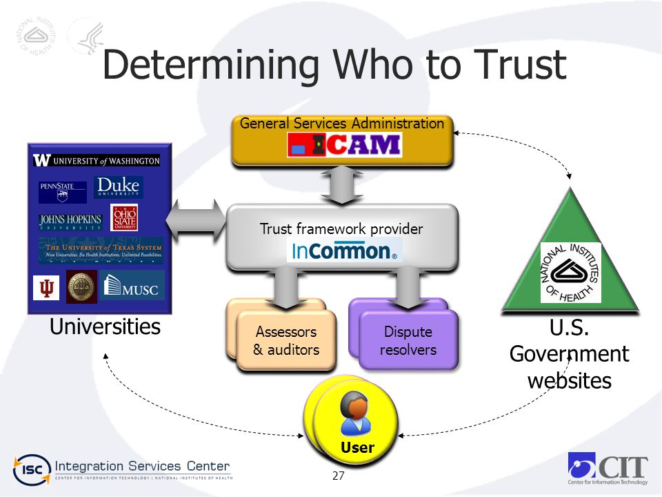 27 Determining Who to Trust Trust framework provider General Services Administration Universities U.S. Government websites Assessors & auditors Disput