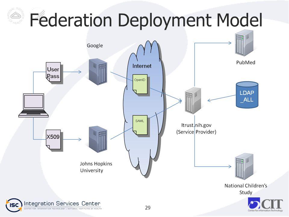 29 Federation Deployment Model