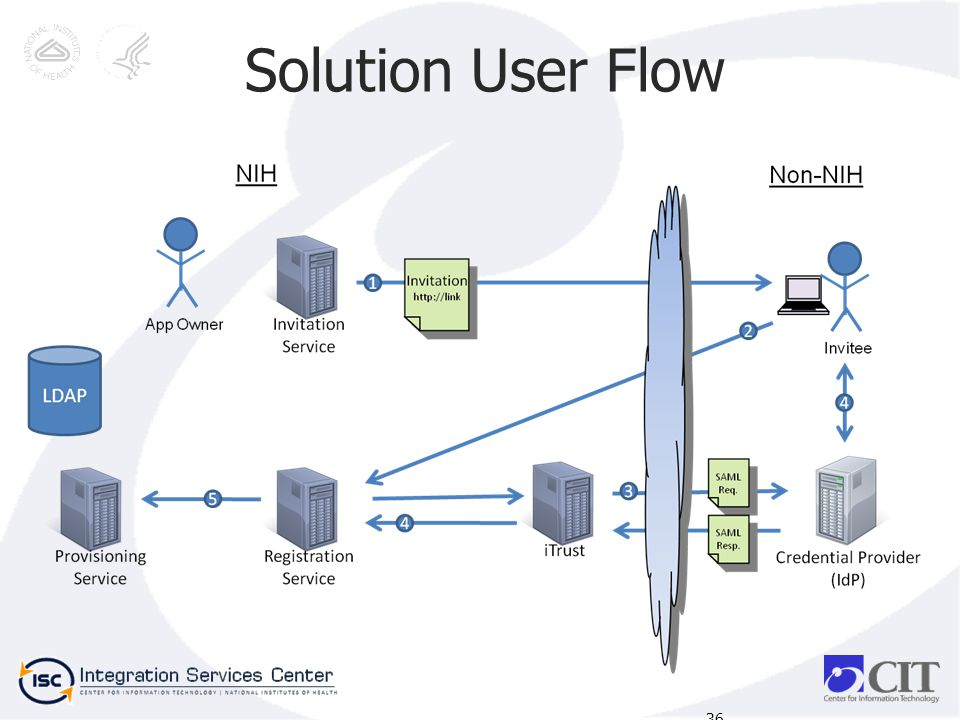 Solution User Flow 36