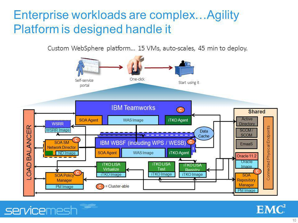 10 Custom WebSphere platform… 15 VMs, auto-scales, 45 min to deploy. Self-service portal One-click Start using it Enterprise workloads are complex…Agi