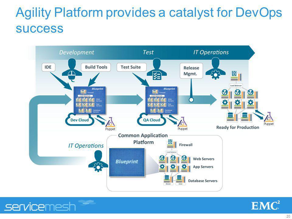 20 Agility Platform provides a catalyst for DevOps success Blueprint Puppet