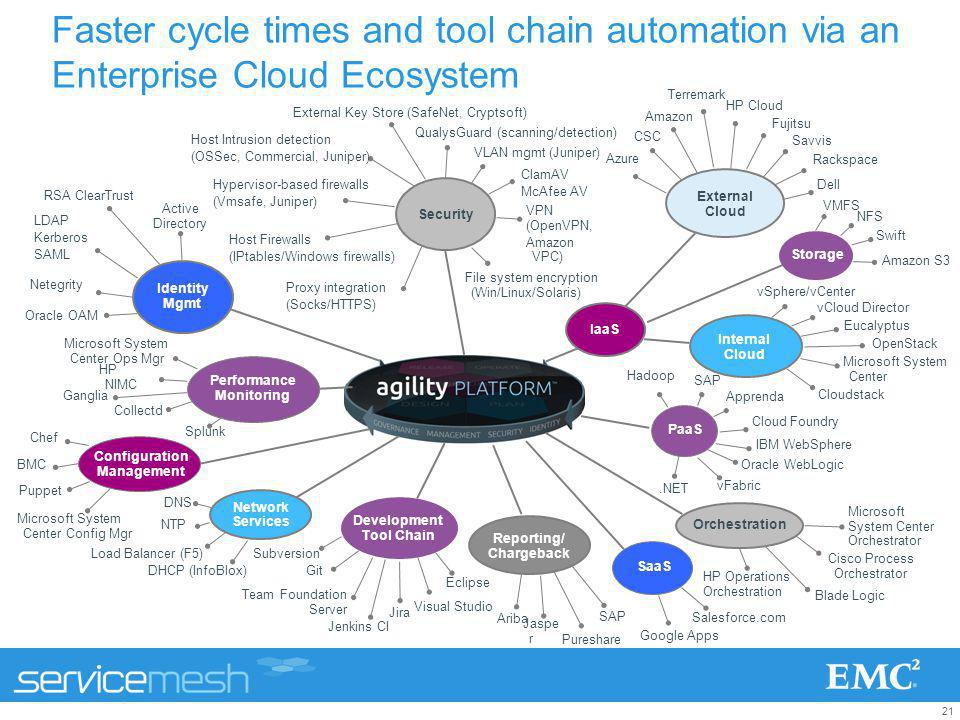 21 Faster cycle times and tool chain automation via an Enterprise Cloud Ecosystem Amazon Salesforce.com External Cloud Rackspace Security Proxy integr