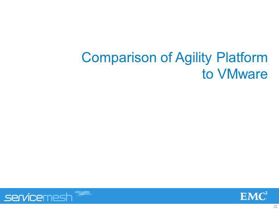 22 Comparison of Agility Platform to VMware