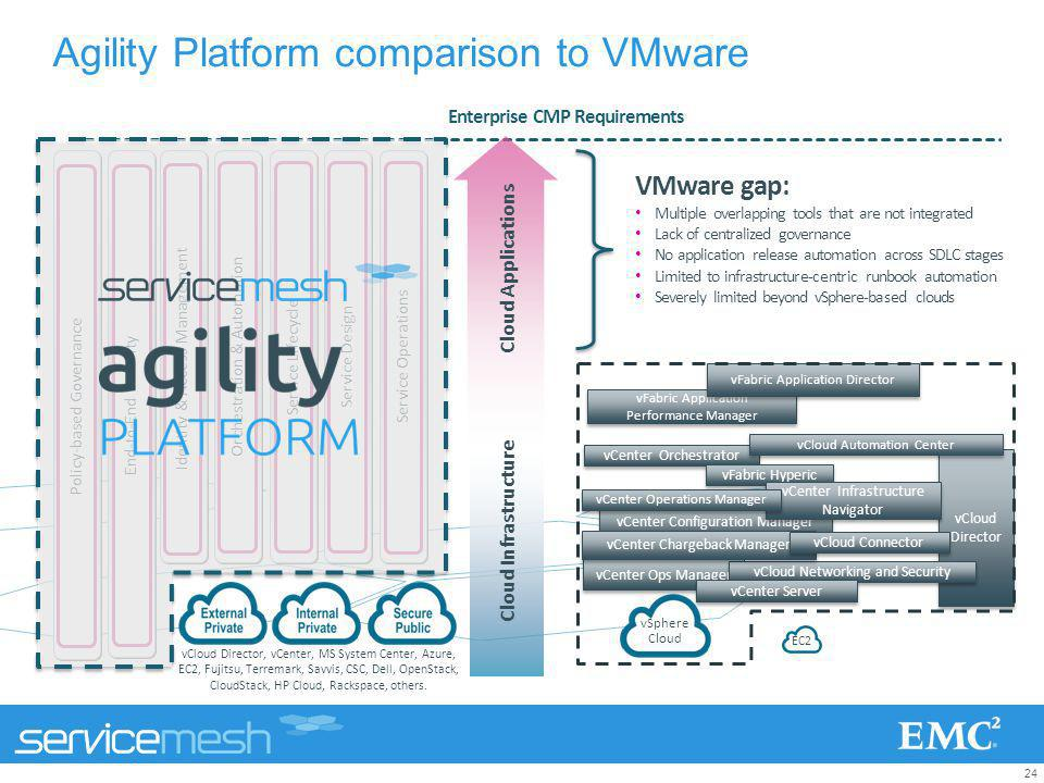 24 VMware gap: Multiple overlapping tools that are not integrated Lack of centralized governance No application release automation across SDLC stages
