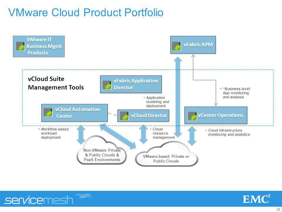 25 VMware Cloud Product Portfolio vFabric Application Director vFabric Application Director vFabric APM vCenter Operations vCloud Director VMware-base