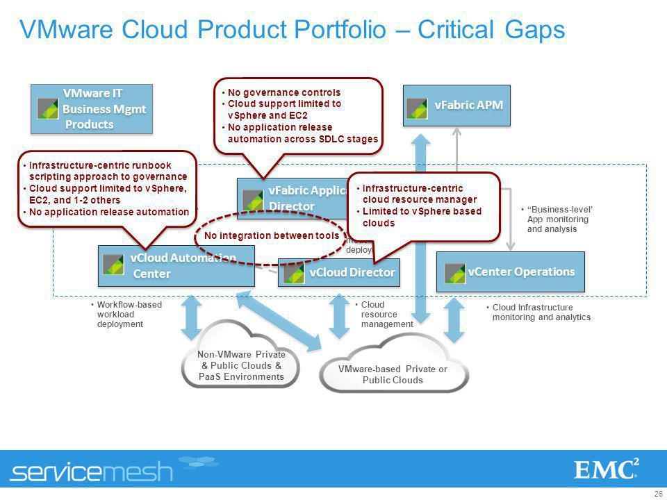 26 VMware Cloud Product Portfolio – Critical Gaps vFabric Application Director vFabric Application Director vFabric APM vCenter Operations vCloud Dire