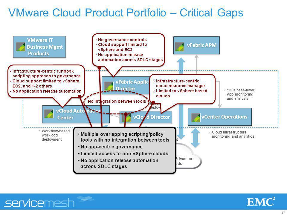 27 VMware Cloud Product Portfolio – Critical Gaps vFabric Application Director vFabric Application Director vFabric APM vCenter Operations vCloud Dire
