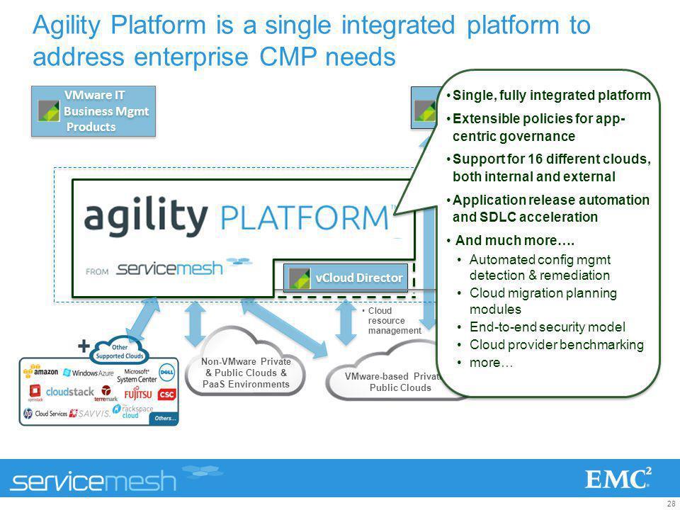 28 Agility Platform is a single integrated platform to address enterprise CMP needs vFabric Application Director vFabric Application Director vFabric