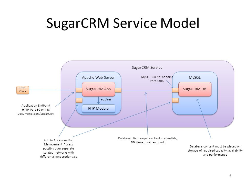 6 SugarCRM Service SugarCRM Service Model Apache Web Server SugarCRM App PHP Module MySQL SugarCRM DB HTTP Client Application EndPoint HTTP Port 80 or 443 DocumentRoot:/SugarCRM Database client requires client credentials, DB Name, host and port Admin Access and/or Management Access possibly over separate isolated networks with different client credentials requires MySQL Client Endpoint Port 3306 Database content must be placed on storage of required capacity, availability and performance