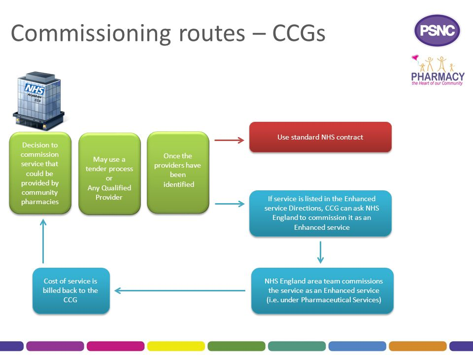 Commissioning routes – CCGs Decision to commission service that could be provided by community pharmacies May use a tender process or Any Qualified Provider Use standard NHS contract If service is listed in the Enhanced service Directions, CCG can ask NHS England to commission it as an Enhanced service NHS England area team commissions the service as an Enhanced service (i.e.