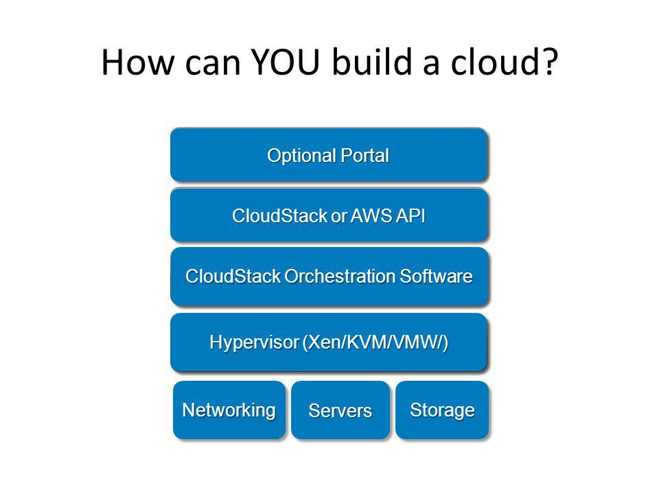 Service Catalog Cloud users are not exposed to the nature of the service provider Cloud operator designs a service catalog and offers them to end users.