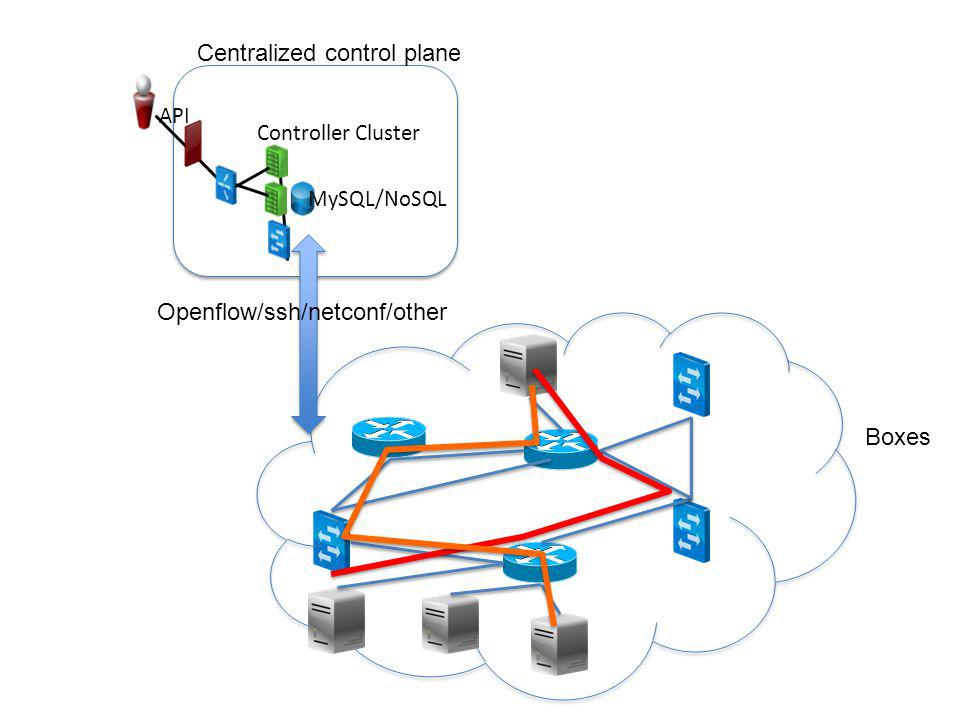 Defining Cloud Computing (IAAS) Agility –Re-provision complex infrastructure topologies in minutes, not days API –Automate complex infrastructure tasks Virtualization –Enables workload mobility and load sharing Multi-tenancy –Share resources and costs