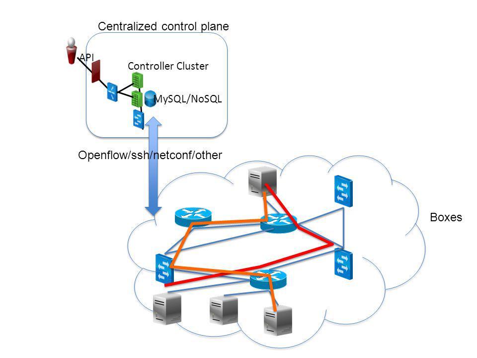 Network Virtualization in IAAS Tenant 1 VM 1 Tenant 1 VM 2 Tenant 1 VM 3 Tenant 1 VM 4 Public Network Tenant 1 Virtual Network 10.1.1.0/24 Gateway address 10.1.1.1 NAT DHCP FW Public IP address 65.37.141.11 65.37.141.36 10.1.1.2 10.1.1.3 10.1.1.4 10.1.1.5 Tenant 1 Edge Services Appliance(s) Internet Tenant 1 Edge Services Appliance(s) Load Balancing VPN