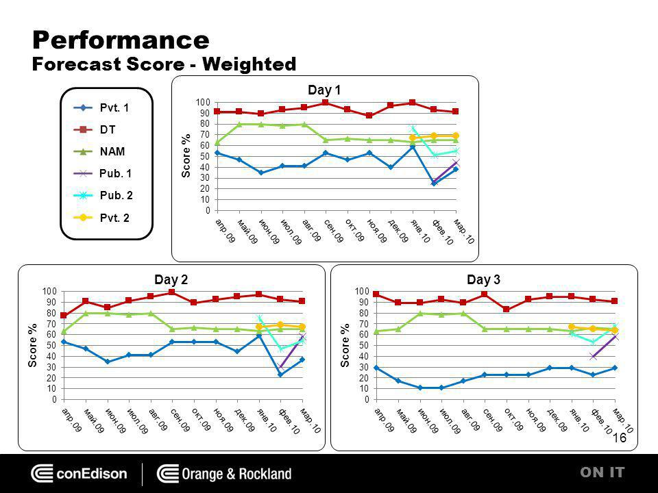 ON IT Performance Forecast Score - Weighted 16 Pvt. 1 DT NAM Pub. 1 Pub. 2 Pvt. 2
